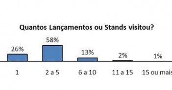estudo revela perfil do comprador de imóveis em São Paulo