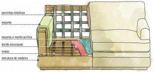 Como Escolher O Tipo De Espuma Para Seu Sofa Blog Da Lopes